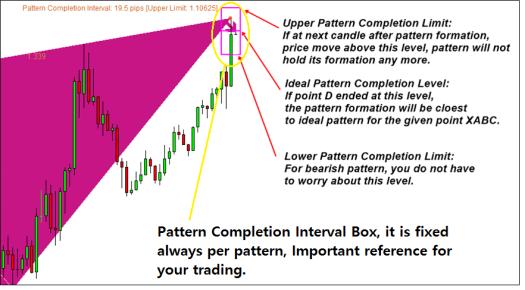 harmonic pattern indicator list for MetaTrader 4 (2)