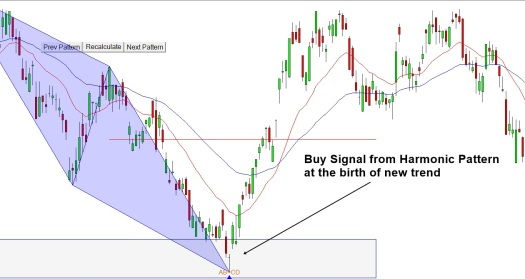 Harmonic pattern - turning point and trend