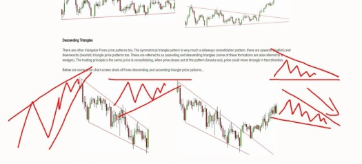Never trade with subjective price pattern