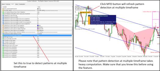 Profitable Pattern Detection at multiple timeframe