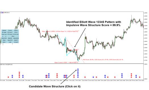 Elliott Wave Indiactor for Objective Elliott Wave Trading S1