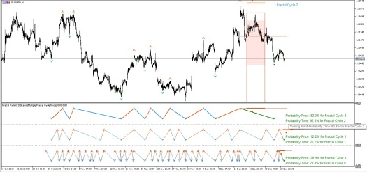 New Version of Fractal Pattern Indicator Coming Soon