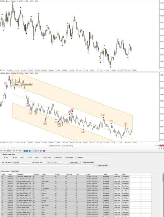 Peak Trough Analysis - Optimum Pattern - Optimum Chart New Version