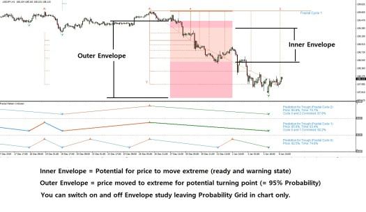 Fractal Pattern Indicator - Probability Study
