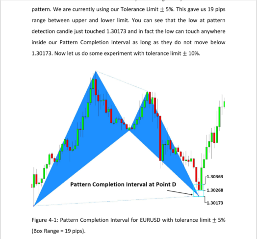 Harmonic Pattern Trading Pattern Completion Interval