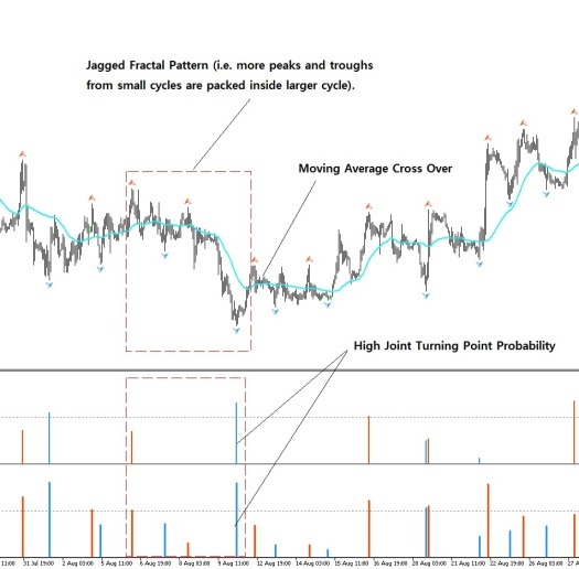 Bullish Trading Example S001