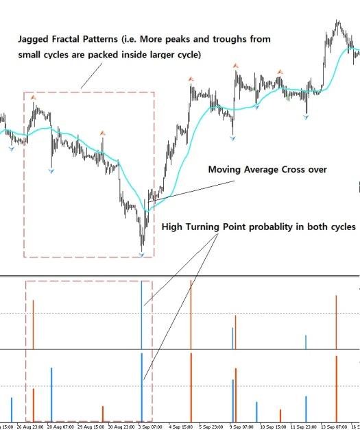 Bullish Trading Example S002
