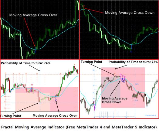 Fractal Moving Average Indicator Screenshots