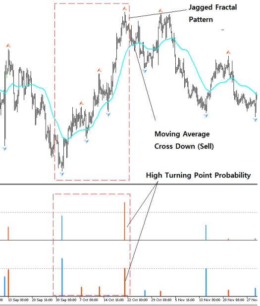 Fractal pattern Indicator + Fractal Moving Average Indicator Bearish Example S001