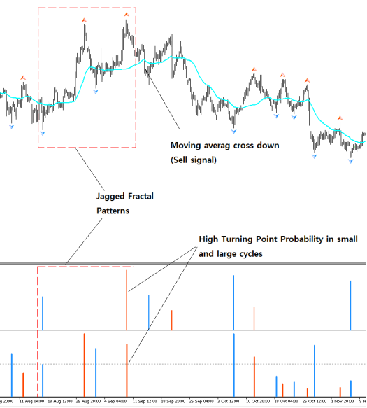 Fractal pattern Indicator + Fractal Moving Average Indicator Bearish Example S002