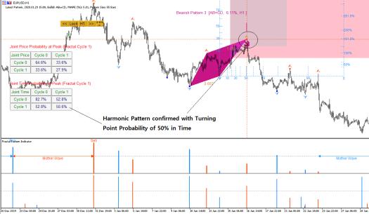 Harmonic Pattern 2 - Fractal Pattern Indicator