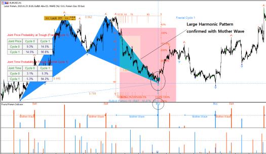 Harmonic Pattern - Mother Wave - Fractal Pattern Indicator