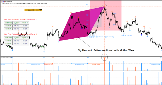 Harmonic Pattern - Mother Wave - Fractal Pattern Indicator 2