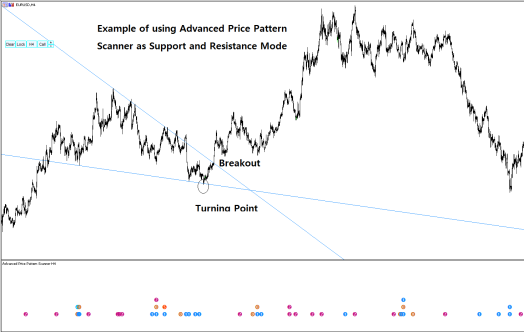 Example of using Advanced Price Pattern Scanner as support and resistance Mode