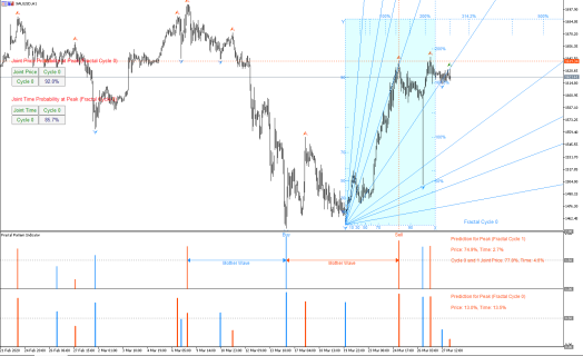 Gann Angles with Probability