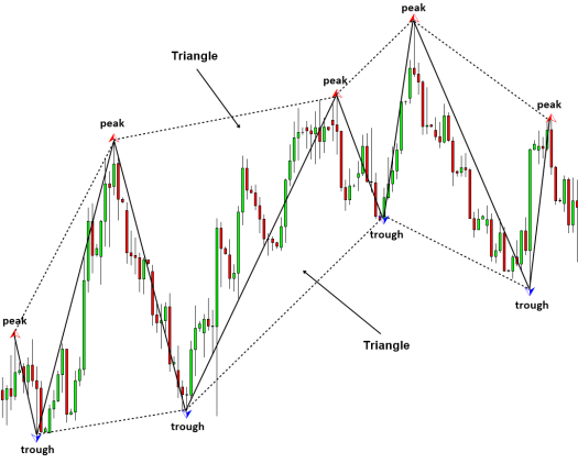 Figure 1.2-4_ Triangles made up from peaks and troughs in EURUSD Daily chart