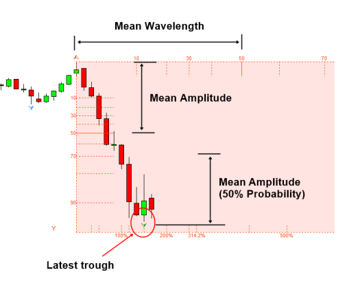 Figure-4.3-1_-Measuring-mean-amplitude-and-wavelength-for-the-case-of-trough
