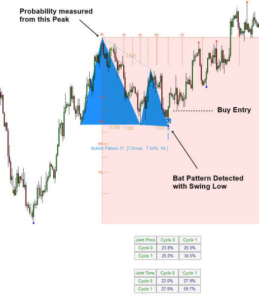 Figure 4.5-1_ Buy example of continuation pattern with turning point probability on EURUSD H4