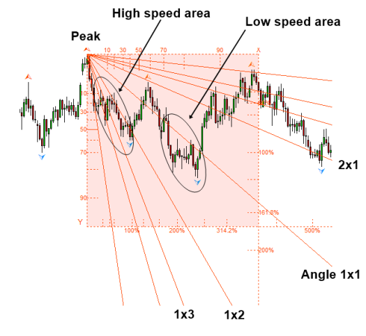 Figure 4.7-6_ Gann Angles with probability for bearish projection in GBPUSD D1 timeframe