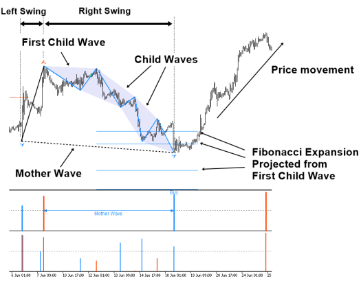 figure-4.8-1_-the-anatomy-of-the-confluence-pattern-in-eurusd-h1-timeframe