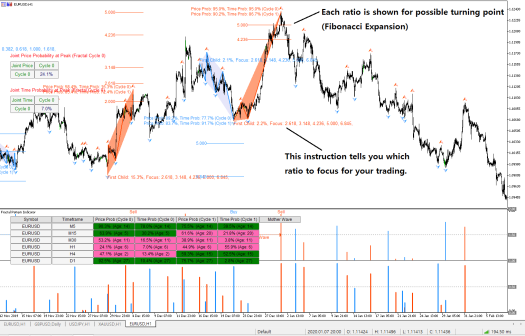 Fractal Pattern Indicator - Automated Fibonacci Expansion Ratios with Text