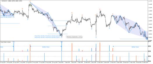 Fractal Pattern Indicator-Automated Fibonacci Expansion