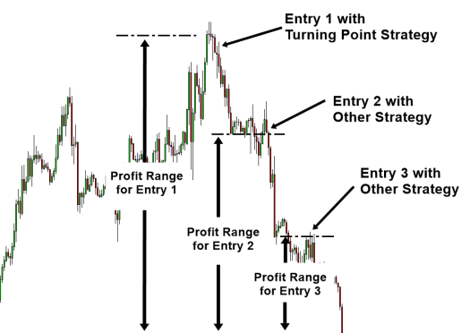 Figure-11-1_-Profit-range-of-turning-point-strategy-compared-to-others.