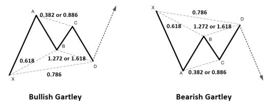 Figure-2-1_-Structure-of-Gartley-Pattern-for-Bullish-and-Bearish-Pattern.