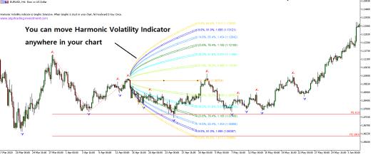 New Version of Harmonic Volatility indicator coming
