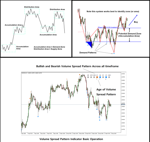 Volume Spread Analysis Indicators
