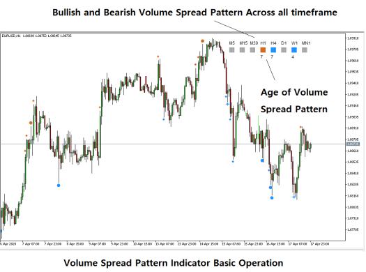Volume Spread Analysis with Volume Spread Pattern Indicator