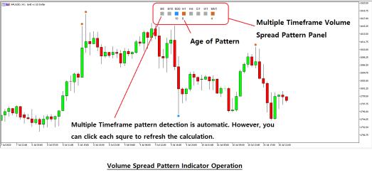 Volume Spread Pattern Indicator New Version