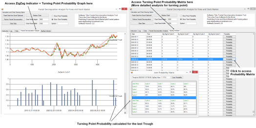 Find Turning Point in Forex and Stock Market e