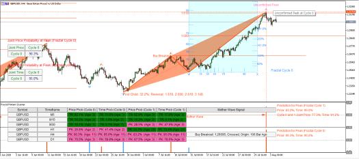 Unconfirmed Peak and Trough of Last Fractal Wave in Forex market
