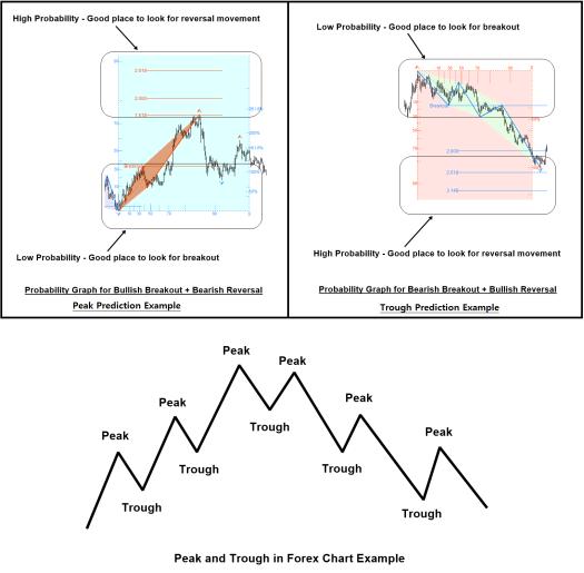 Fractal Pattern Scanner-Breakout Trading or Reversal Trading
